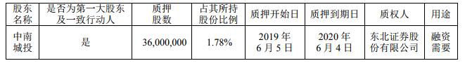 中南建设:控股股东中南城投质押3600万股
