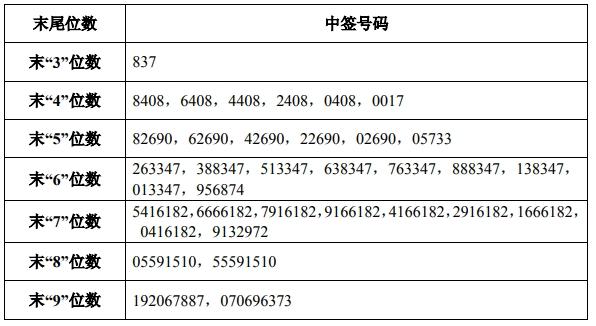 6月20日新股提示:元利科技上市 中国卫通公布中签号