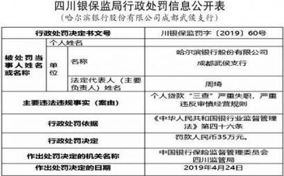 """个贷""""三查""""失职 哈尔滨银行成都两支行被罚"""