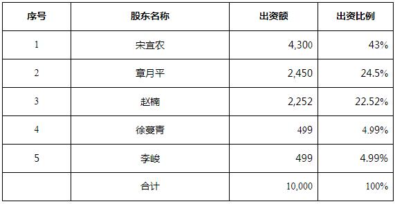 http://www.inrv.net/caijingjingji/1203436.html