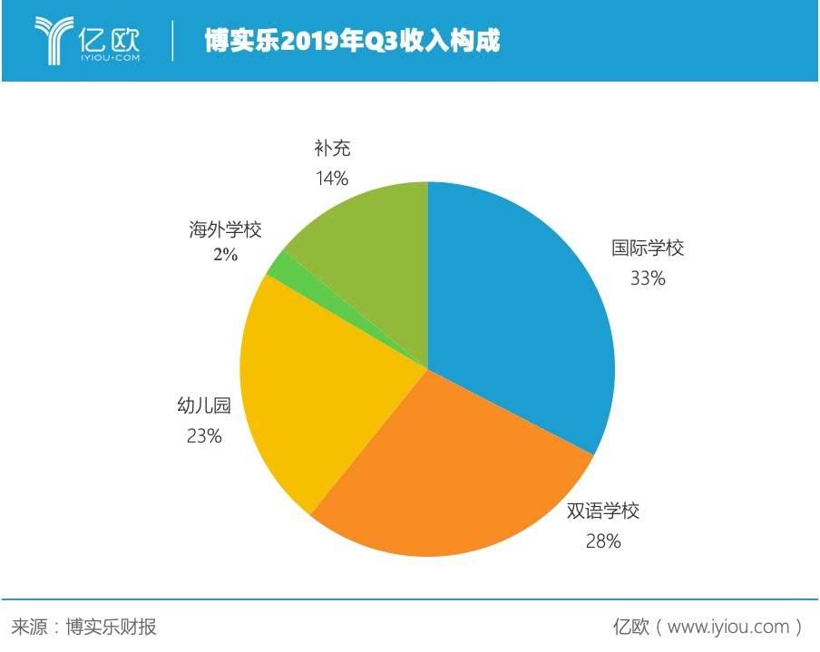 K12教育集团博实乐2019年Q3收入6.93亿元,加速收购学校