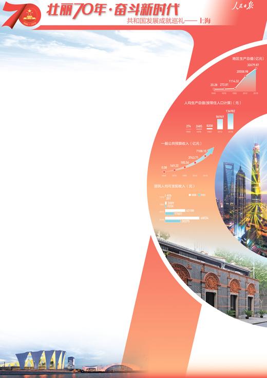 上海市委书记、市长在人民日报发文:努力创造新传奇