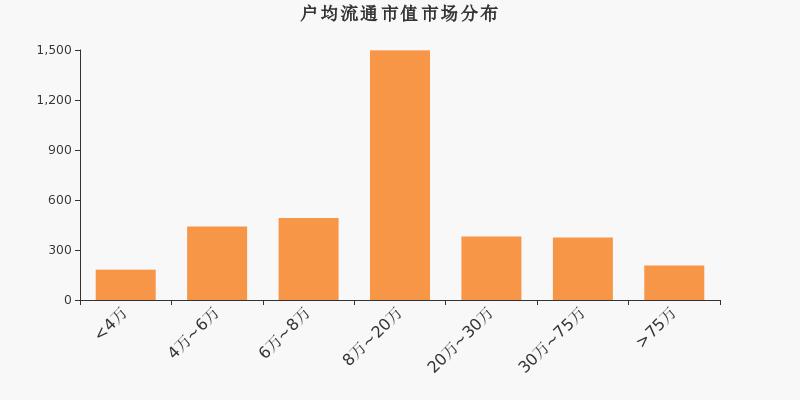 华测导航股东户数增加3.94%,户均持股11.62万元