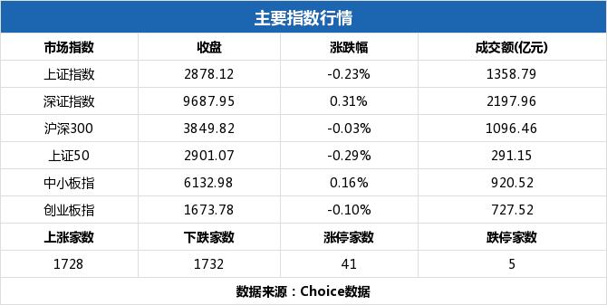 博猫平台登录格力电器成交49亿元两市居首,一文细看今日A股风云(12