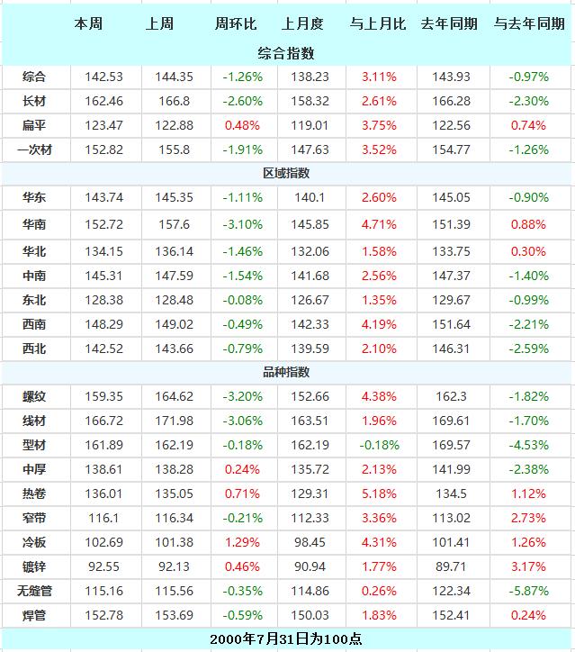 唐山钢坯周降10 现货价格下行 本周钢材指数(