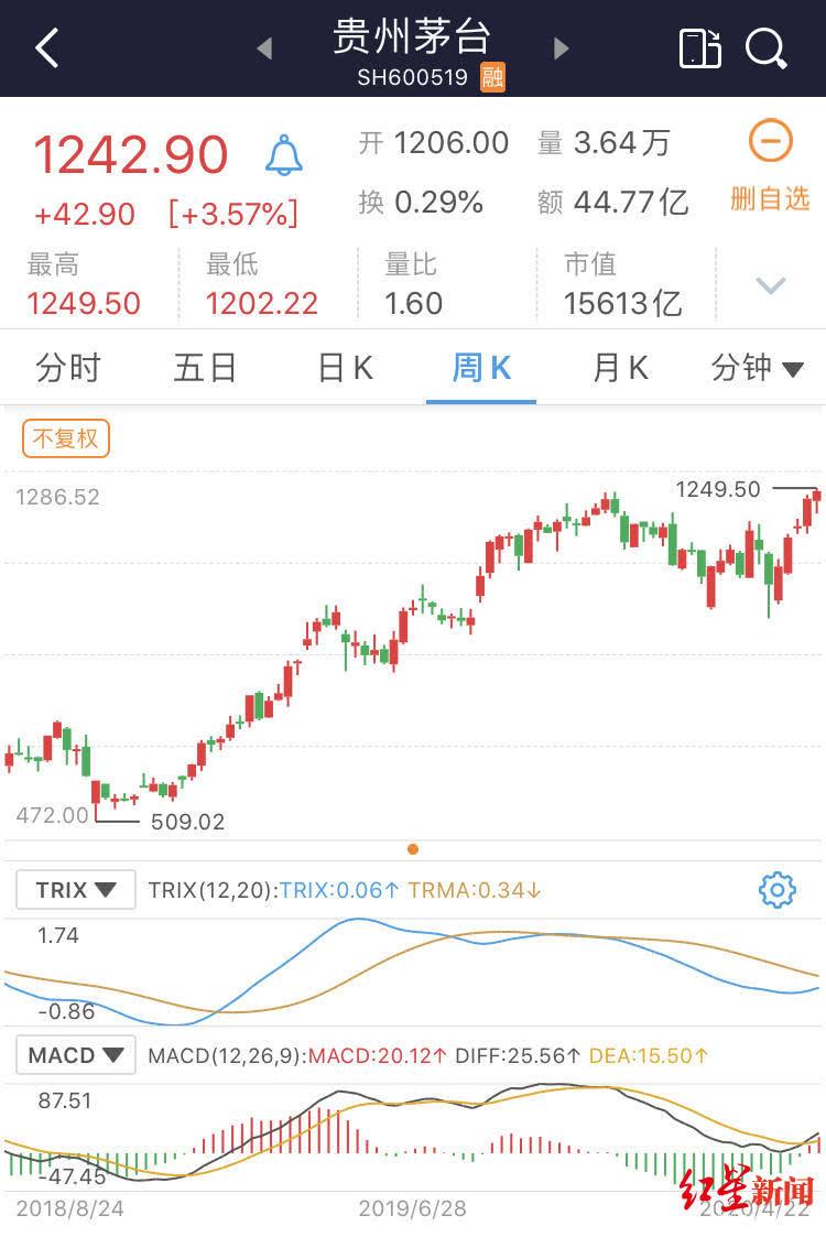 廣州搬遷 公司貴州茅臺分紅高?股息率并不高,還不如去銀行