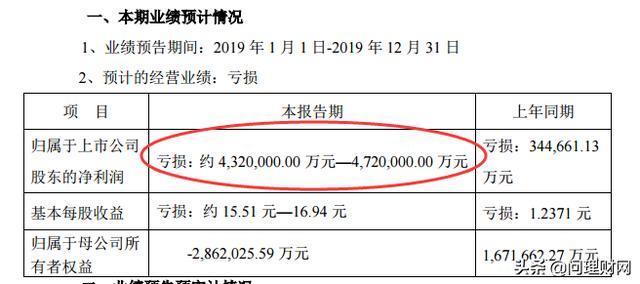 """广州蚂蚁运输搬迁 公司2019年""""亏损王""""诞生?净利预亏最高472亿元 前"""