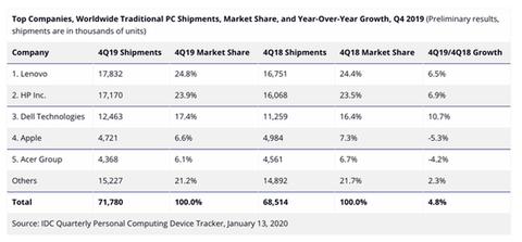 2019年四季度全球PC出貨量攀升 蘋果Mac逆市銷量下