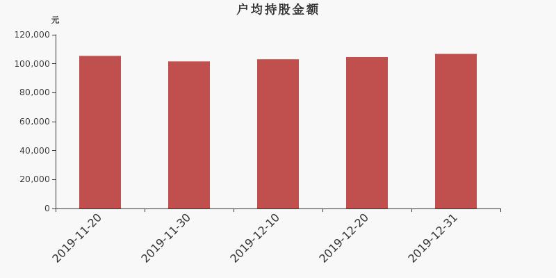 廣州螞蟻搬遷 博世科股東戶數減少89戶,戶均持股10.68萬元
