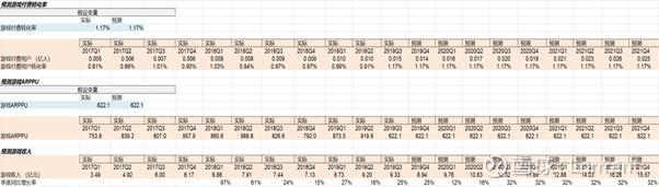 黄金现价哔哩哔哩(BILI) 价值投资分析报告 之二