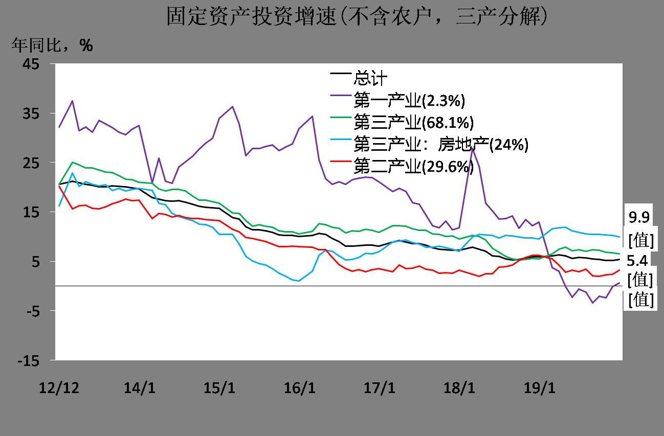 中国宏观经济数据分析:GDP、投资、PMI
