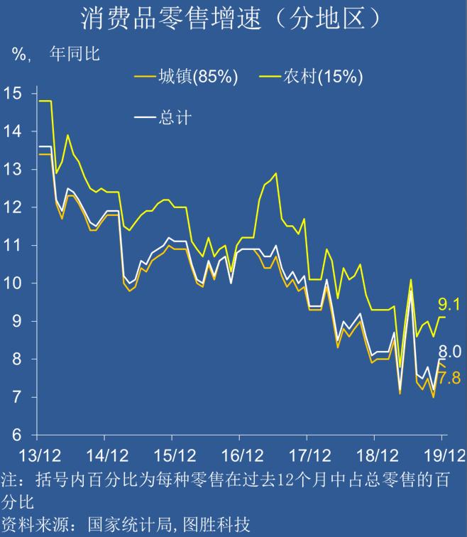 中国宏观经济数据分析:物价、消费和就业