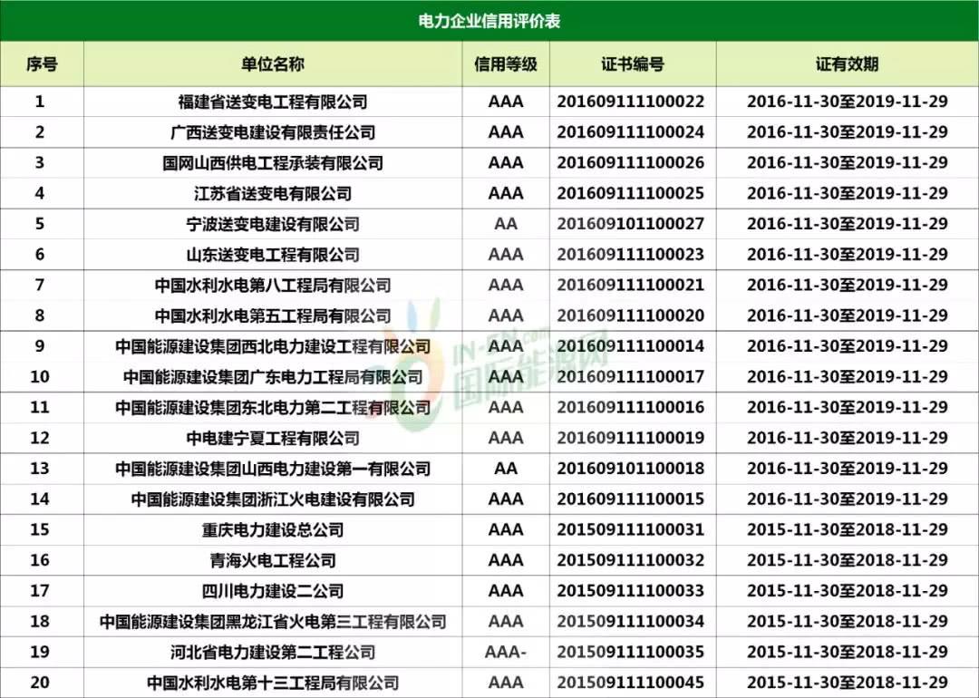 速看:85家电力建设企业信用证书已过期!277家信