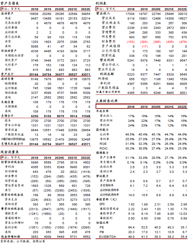 【招商食品】海天味业:19业绩靓丽,20目标不减