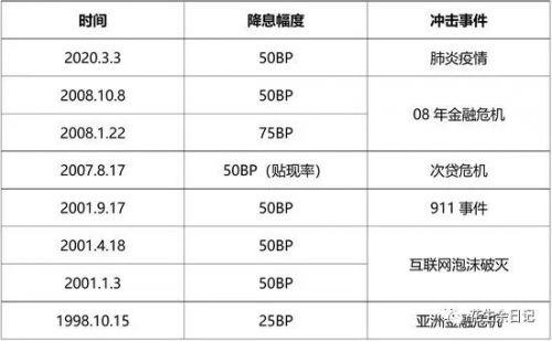 余华莘:对历史上50bp降息以及市场心理的看法