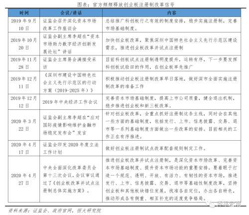 泽平宏观:创业板注册制 支持新经济新基建