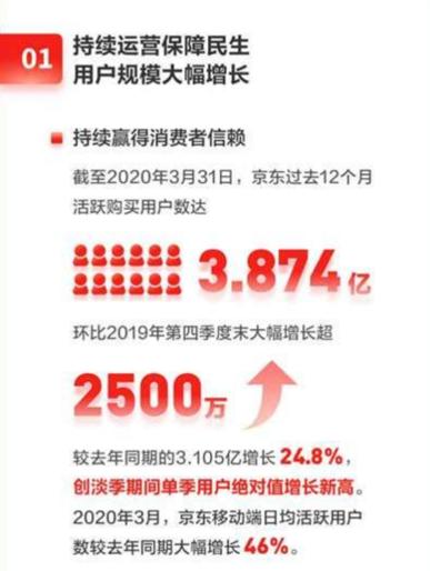 京东(JD.US)股价新高 凭啥没掉队?