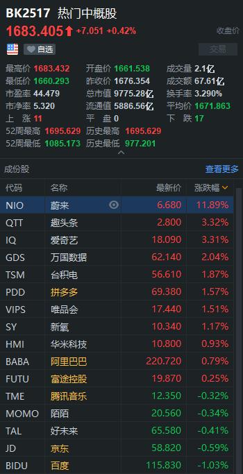 网易获360.53倍认购;房多多股价暴涨400%,一夜熔