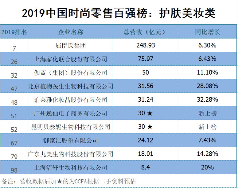 2019中国时尚零售企业百强榜:护肤美妆类增长强劲 完美日记首次