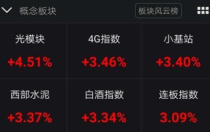 华为概念股集体暴涨!港股中兴通讯盘中猛飙百亿