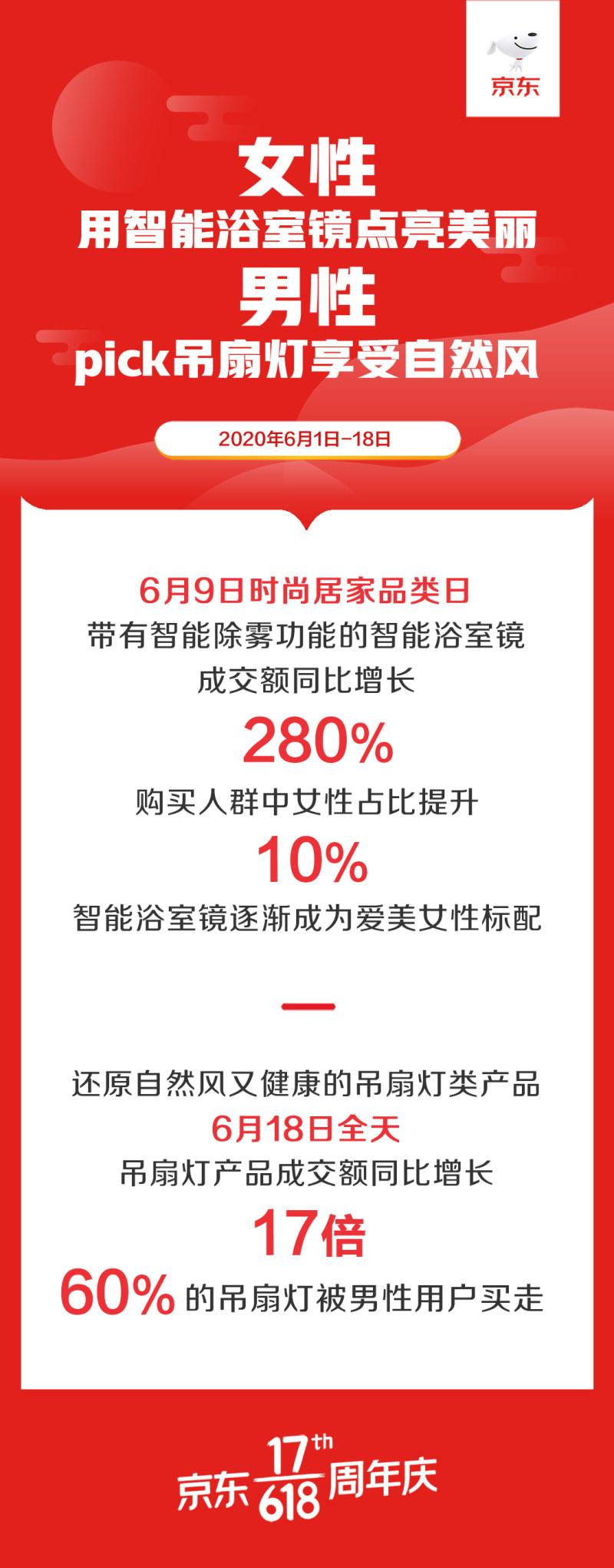 京东618数读新趋势:装修整装定制化、家具功能化、家居日用精致