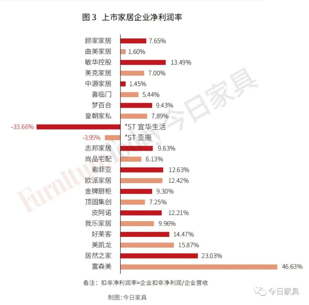 中源家居生产人员最多,欧派高学历普及,19家上市家居企业人才结