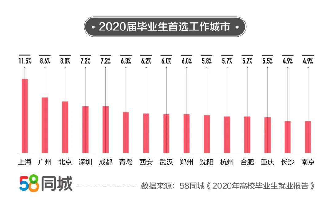 58同城:2020年高校毕业生平均薪资7839元