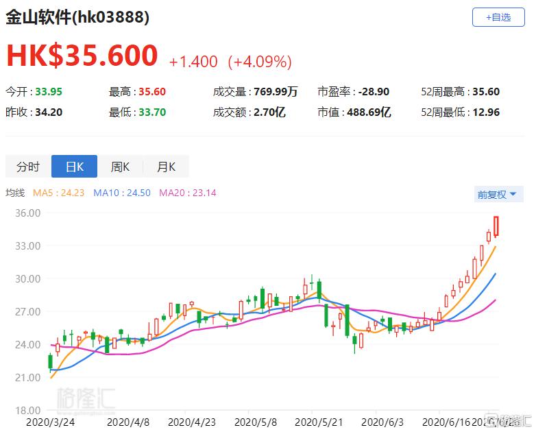 搬运公司价格港股异动丨金山软件(3888.HK)连续第13个交易日上涨