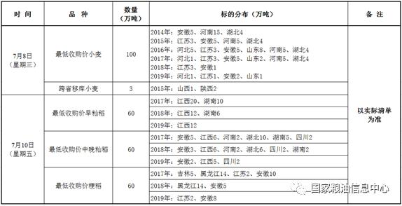 百雀羚京东代运营公司:7月8、10日国家政策性粮食竞价销售交易公告
