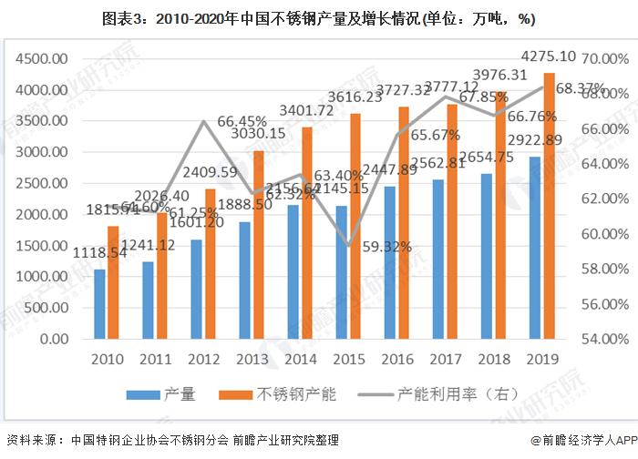 成都拼多多代运营:2020年我国不锈钢行业市场现状与发展前景分析 新基建助推维持高需求【组图】