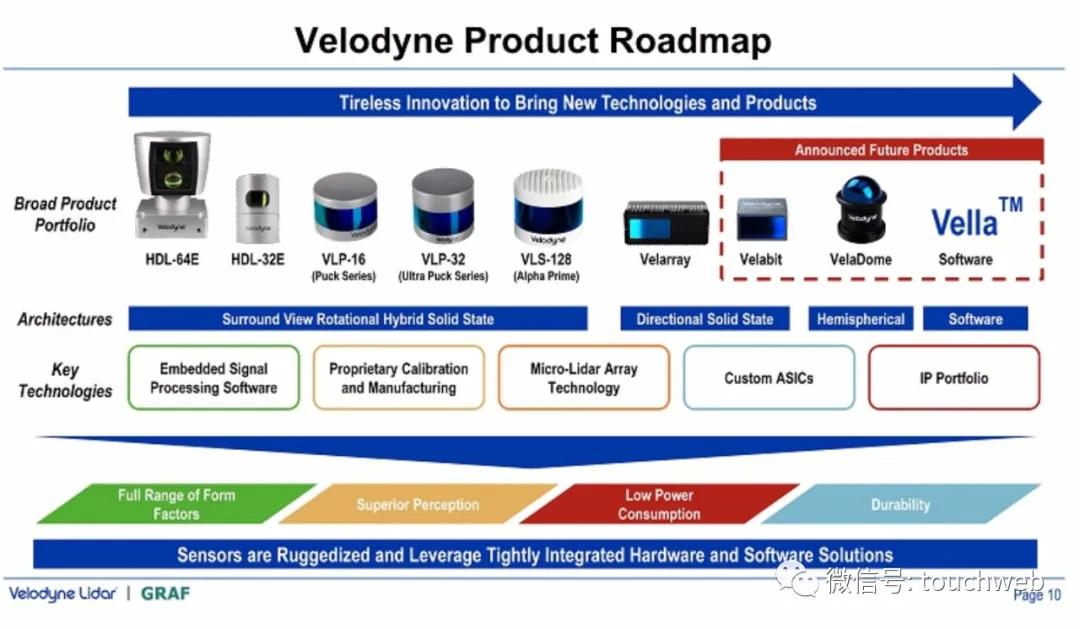 百度(BIDU.US)投的激光雷达公司Velodyne借壳上市 路演PPT曝光