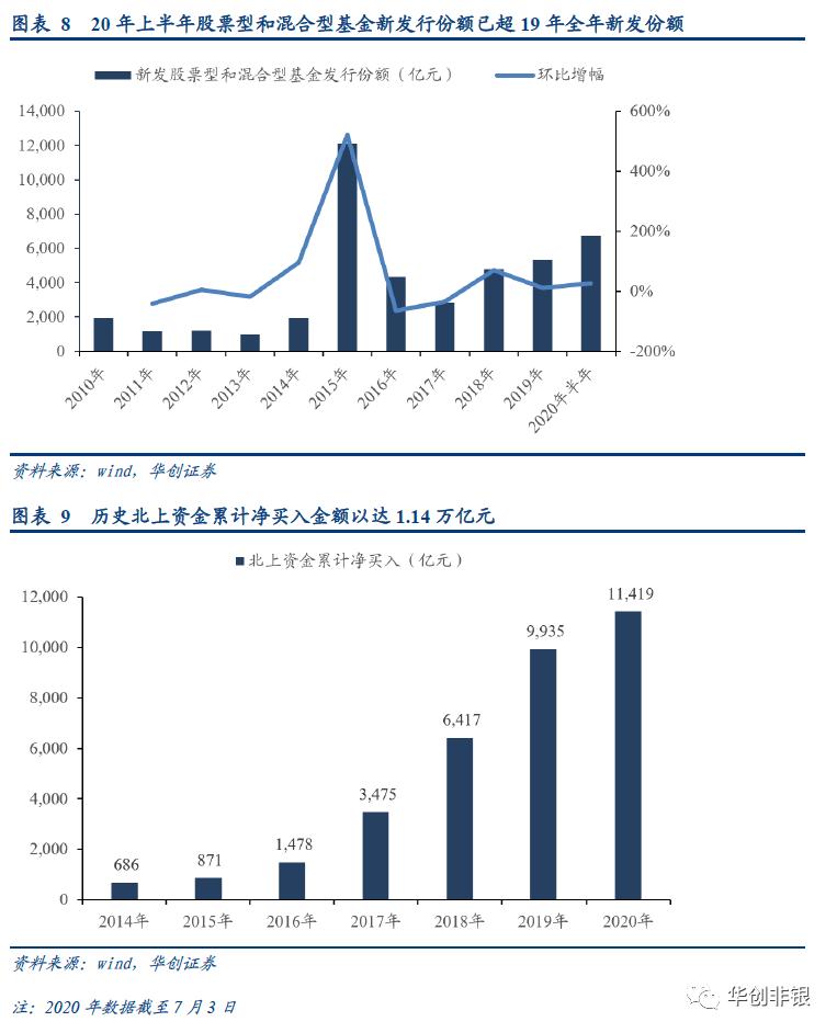 华创证券:券商板块的上涨空间来自于交易量与估值的正反馈 推荐