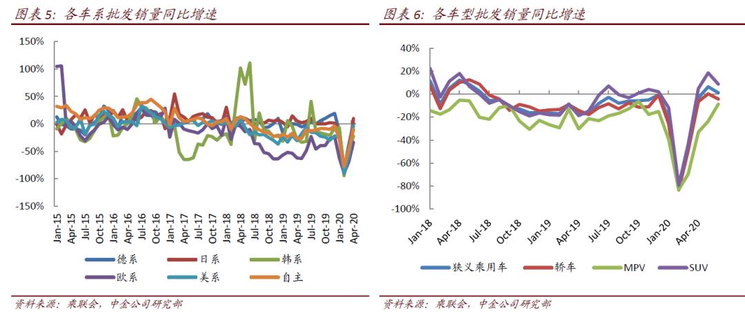中金:汽车及零部件零售环比起亚k5混合动力-微增符合预期 关注车企半年报表现