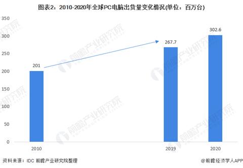 2021年全球PC电脑行业市场现状及发展前景分析 联
