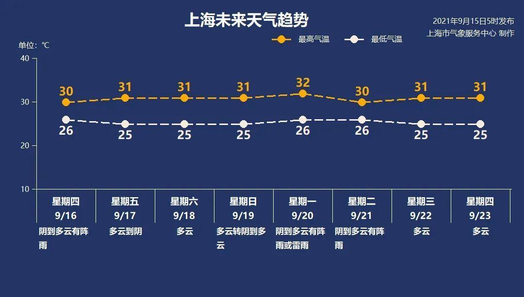 【天气】再次降级!台风预警刚刚更新为蓝色