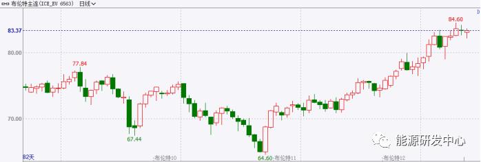 美国供应链危机失控 原油价格将面临来自白宫的