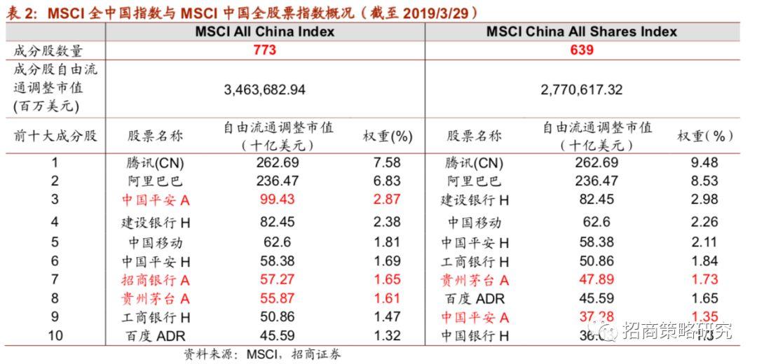 三问MSCI推迟指数转换