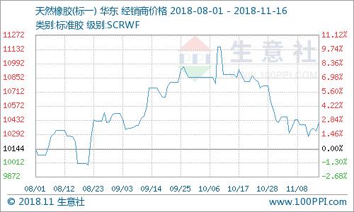 生意社:本周天然橡胶宽幅震荡 小幅上涨(11.