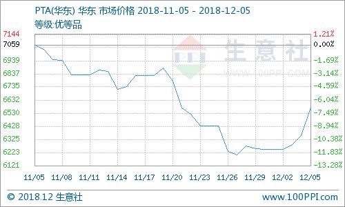 生意社:下游产销激增 PTA期现价格大涨(12.5)