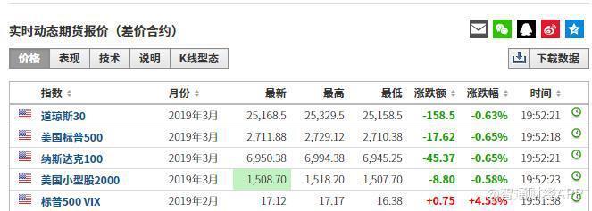 【描写雪景】美股期指货下跌0.6% 科技股盘前普跌