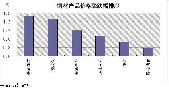 【然开头的成语】商务预报:4月8日至14日钢材价格涨幅扩大