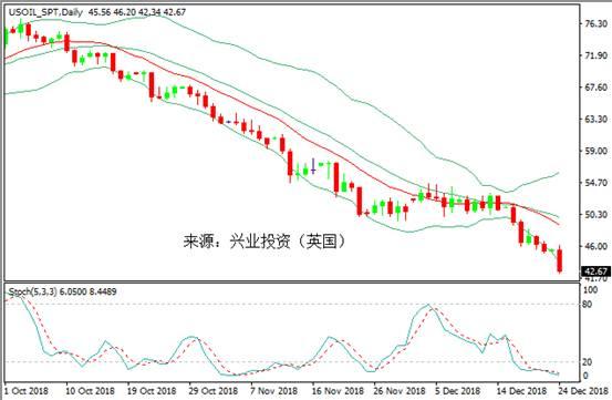 """兴业投资:原油跟着美股""""失控"""" 长期升势正式画上句号"""