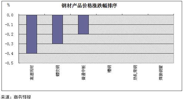 商务预报:2月18日至24日钢材价格小幅回落