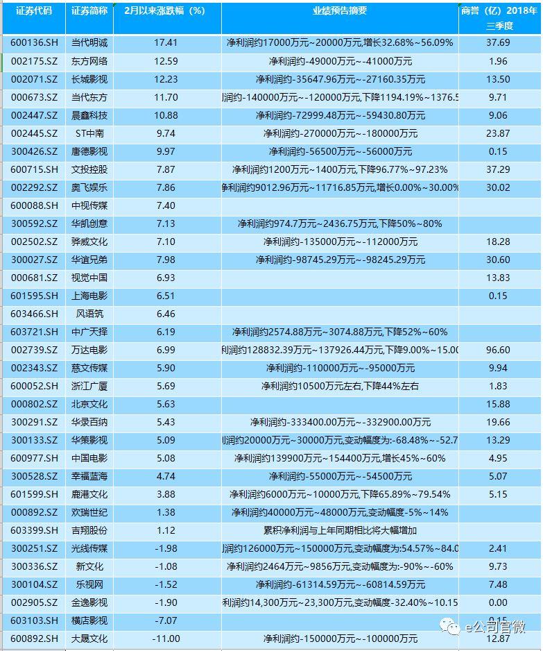 北京文化一个涨停后连续暴跌 押中爆款电影后遗症?