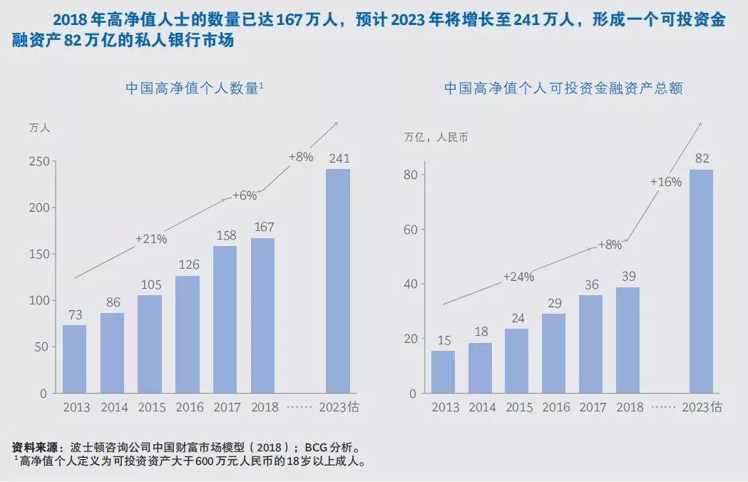 建行與BCG聯合發布《中國私人銀行2019》報告