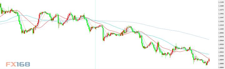 黄金大米黄金暂止跌势上探1470 技术分析:欧元、英镑、日