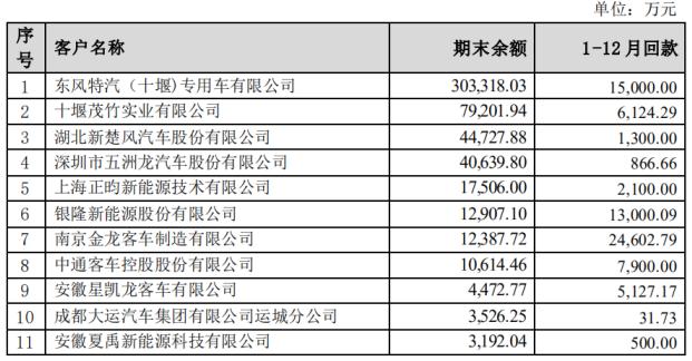 应收账款高达近90亿 坚瑞沃能直说了:估计不到能收回多少