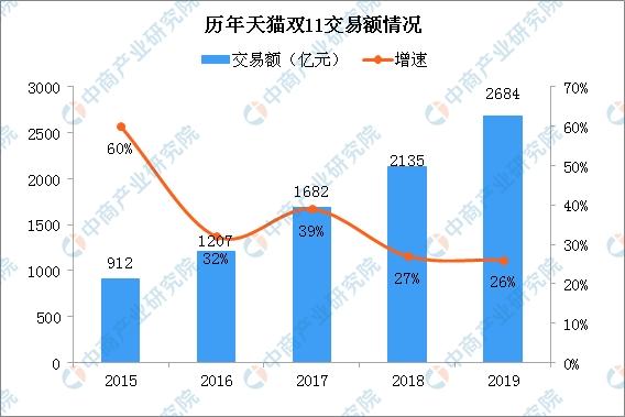 申博会员网:2019双十一总成交额PK:天猫2684亿 京东2044亿(图)