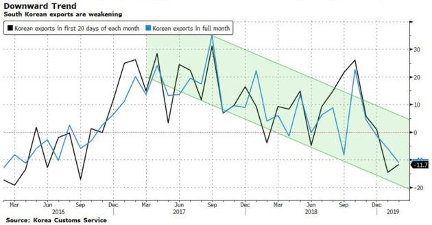 """全球""""金丝雀""""再拉警报:韩国出口势创连续四个月衰退 芯片出口"""