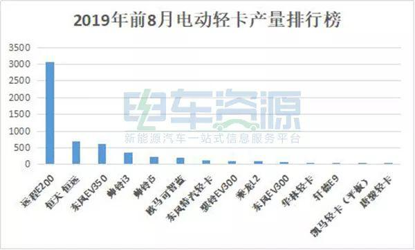 2019年前8月新能源物流车产量排行榜